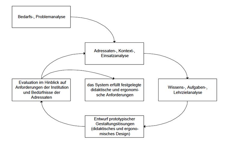 ISO-konformes Prozessmodell