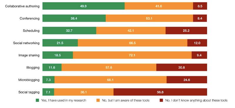 """Verwendung und Bekanntheisgrad von """"Social Media"""" nach Werkzeugart  (Rowlands et al. 2011)"""