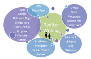 """Landschaft der """"Social Media""""-Werkzeuge, die WissenschafterInnen nutzen"""