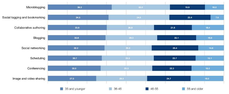"""Verwendung von """"Social Media""""-Werkzeugen nach Altersgruppen (Rowlands et al. 2011, 188)"""