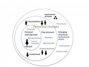 """Einflussfaktoren auf """"Social Media""""-Prakitiken von TEL-ForscherInnen (Kieslinger:134)"""