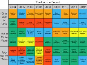 Horizon Reports (Chart)