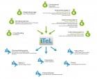 Finanzierungs- und Kommunikationsstrategien für das Open Access Journal iTeL