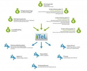 iTeL-Finanzierungsmodelle: Finanzierungs- und Kommunikationsstrategien für das Open Access Journal iTeL