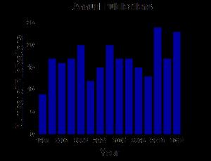 publication-statitics