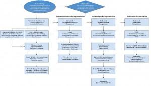 Argumentationsstruktur der Dissertation von Reinhard Bauer