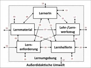 0-kategorialmodell