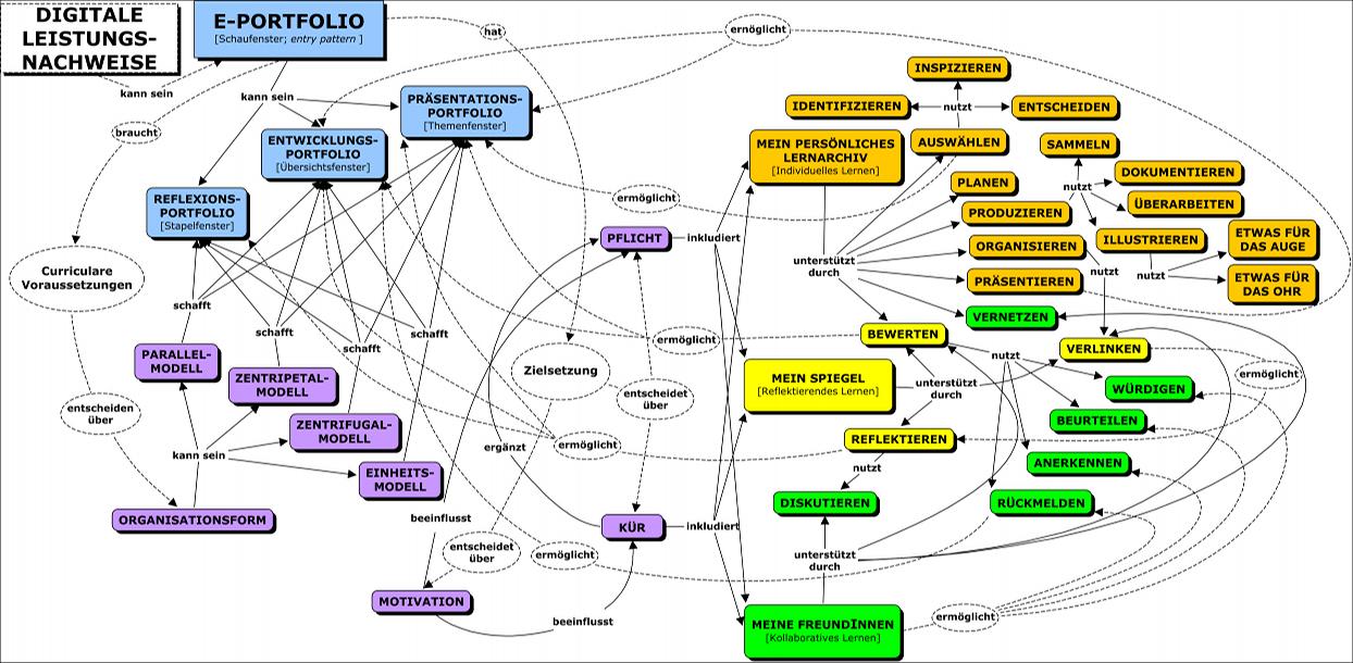 E Learning Web Design
