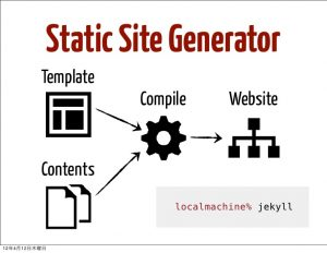 Structure of static website generators